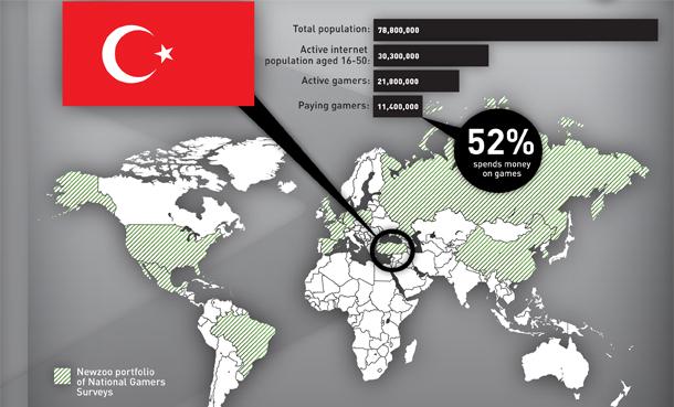 Türkiye-Dijital-Oyun-Pazarı-2012'de-450-Milyon-Dolara-Ulaşacak
